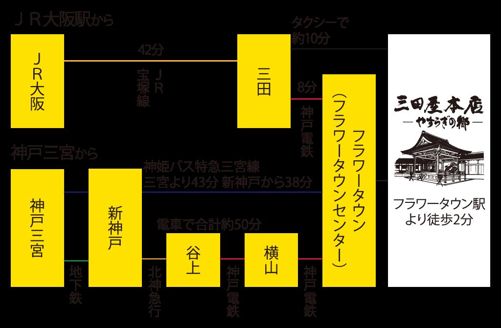 公共交通機関でのアクセス